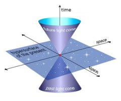 3D Spacetime Diagram
